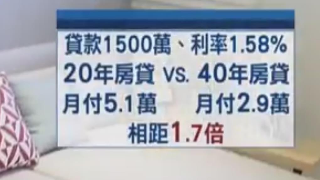 驚!銀行推40年房貸 利息恐多付192萬