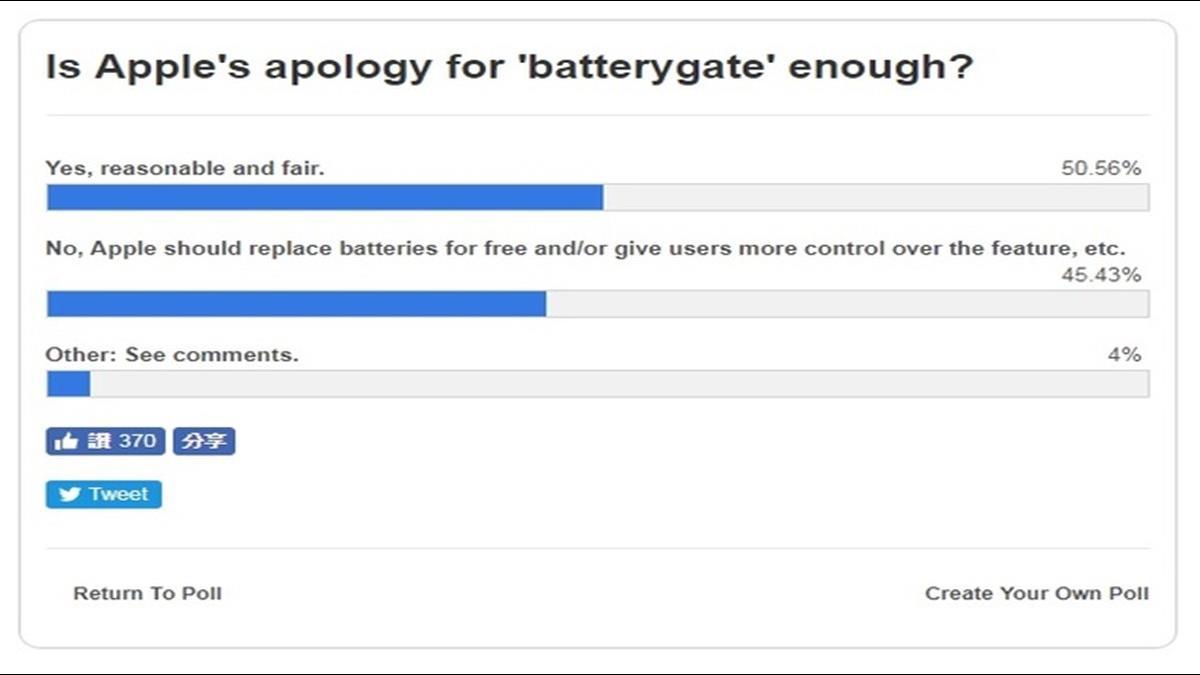 果粉心軟了?蘋果降速舊機再推降價換電池 50%果粉選擇原諒
