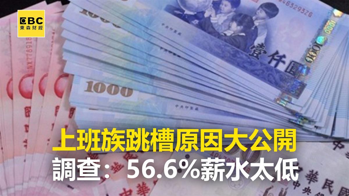 上班族跳槽原因大公開 調查:56.6%薪水太低