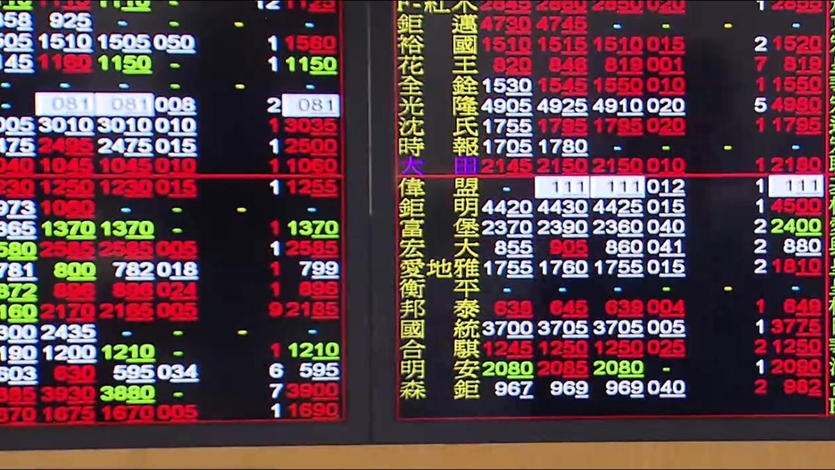 台股一度失守9700點 財長:國安基金隨時備戰