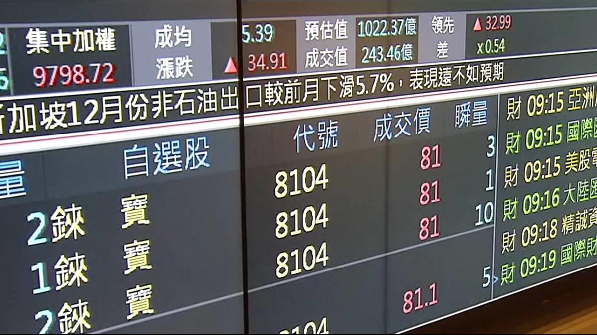 錸寶17日上市 強漲36%收81.4元