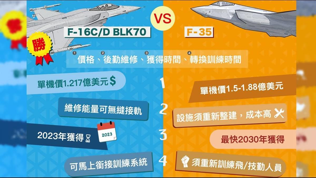 台灣為何棄F-35選F-16V?國軍曝「4大優勢」