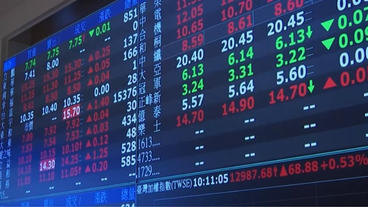 資金寬鬆+財報正向 2股力道持續撐市