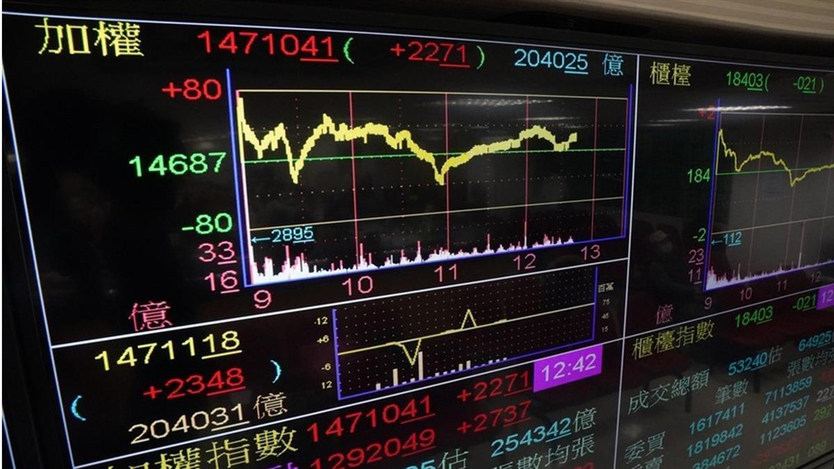 台股創新高年漲22.8% 漲倍股逾110檔